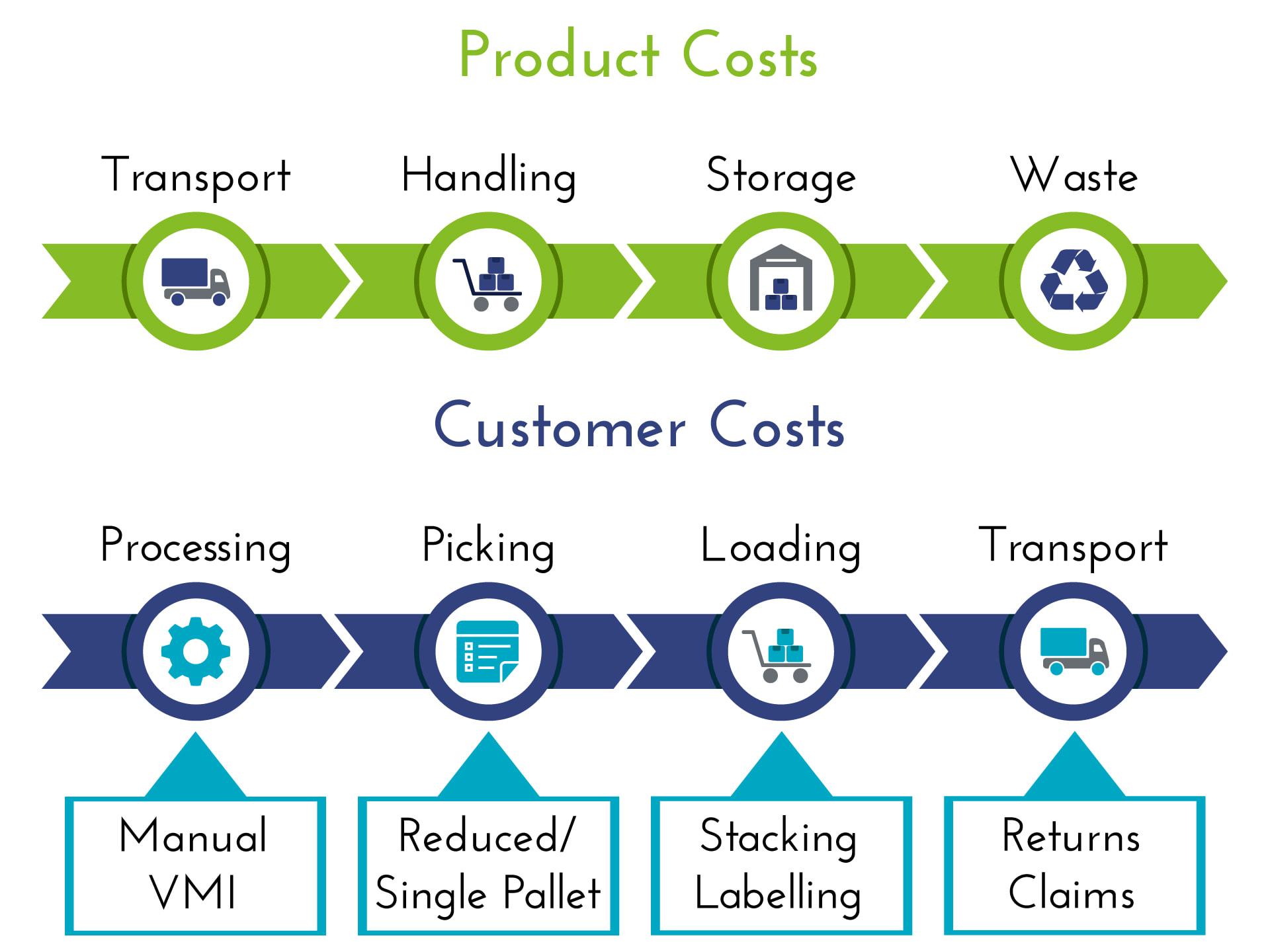 CTS-cost-breakdown