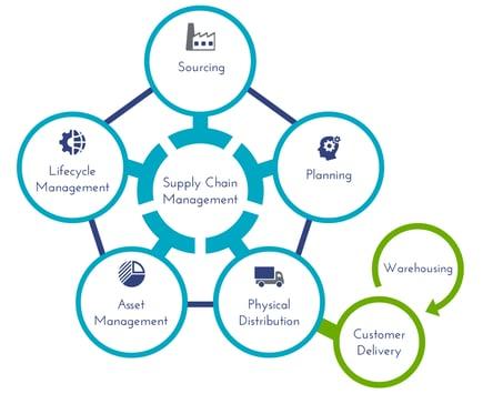 Supply Chain Management visual